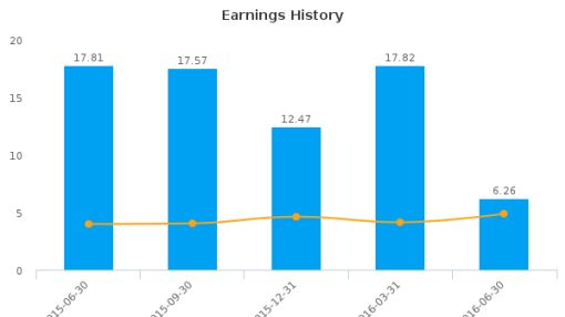 TowneBank :TOWN-US: Earnings Analysis: Q2, 2016 By the Numbers : August 5, 2016