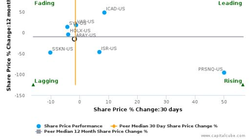 Accuray, Inc. breached its 50 day moving average in a Bearish Manner : ARAY-US : September 12, 2016