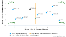 Kratos Defense & Security Solutions, Inc. breached its 50 day moving average in a Bearish Manner : KTOS-US : October 12, 2016