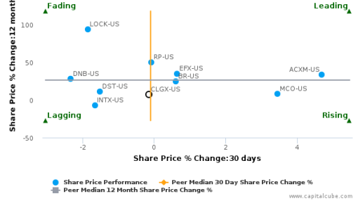 CoreLogic, Inc. breached its 50 day moving average in a Bearish Manner : CLGX-US : September 26, 2016