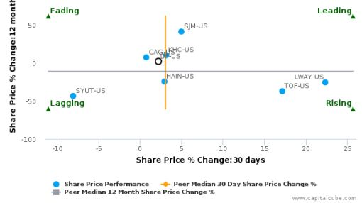 Dean Foods Co. breached its 50 day moving average in a Bearish Manner : DF-US : July 21, 2016