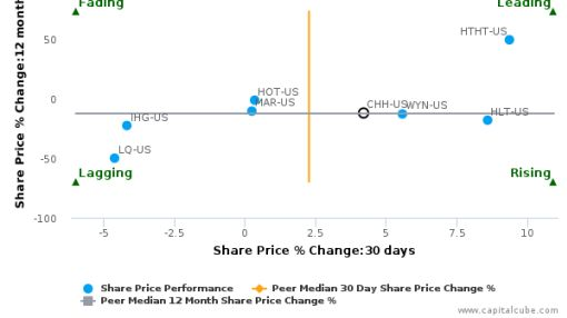 Choice Hotels International, Inc. breached its 50 day moving average in a Bullish Manner : CHH-US : July 1, 2016