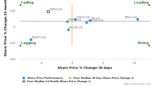 Yandex NV breached its 50 day moving average in a Bearish Manner : YNDX-US : September 26, 2016