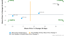 Stratus Properties, Inc.: Strong price momentum but will it sustain?