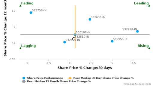 Power Finance Corp. Ltd. breached its 50 day moving average in a Bearish Manner : 532810-IN : May 7, 2016