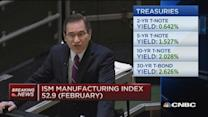February ISM manufacturing: 52.9