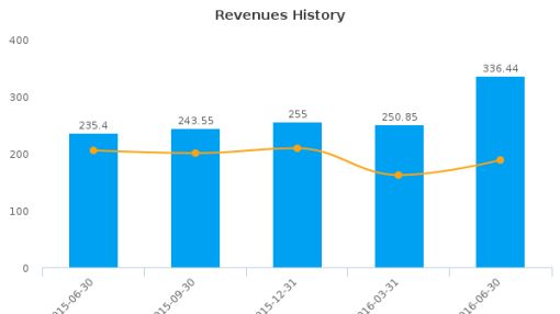 Team, Inc. :TISI-US: Earnings Analysis: Q2, 2016 By the Numbers : August 15, 2016