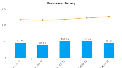 Ruth's Hospitality Group, Inc. :RUTH-US: Earnings Analysis: Q2, 2016 By the Numbers : August 10, 2016