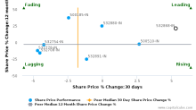 DLF Ltd. breached its 50 day moving average in a Bullish Manner : 532868-IN : October 24, 2016