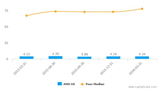 American Shared Hospital Services :AMS-US: Earnings Analysis: Q1, 2016 By the Numbers : June 1, 2016
