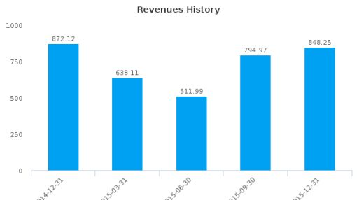 Amer Sports Oyj :AGPDY-US: Earnings Analysis: Q4, 2015 By the Numbers