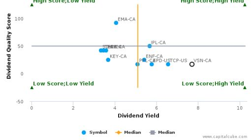 Veresen, Inc. : VSN-CA: Dividend Analysis : August 31st, 2016 (record date) : By the numbers : September 26, 2016