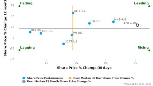 Entegris, Inc.: Strong price momentum but will it sustain?