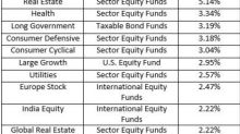 Real Estate Mutual Funds to Buy on Sector Reversal - Mutual Fund Commentary
