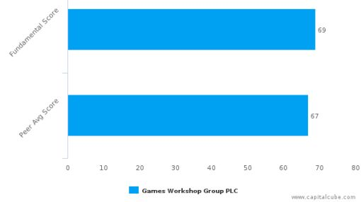 Games Workshop Group Plc – Value Analysis (LONDON:GAW) : January 12, 2016