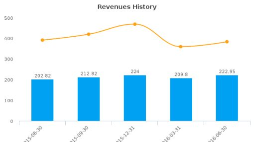 Plantronics, Inc. :PLT-US: Earnings Analysis: Q1, 2017 By the Numbers : August 5, 2016