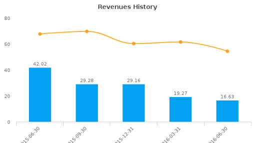 RMP Energy, Inc. :RMP-CA: Earnings Analysis: Q2, 2016 By the Numbers : August 23, 2016