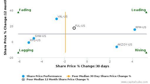 H.B. Fuller Co. breached its 50 day moving average in a Bearish Manner : FUL-US : August 17, 2016