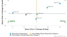 Flagstar Bancorp, Inc. breached its 50 day moving average in a Bearish Manner : FBC-US : November 29, 2016