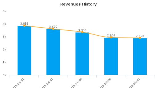 Micron Technology, Inc. :MU-US: Earnings Analysis: Q3, 2016 By the Numbers : July 22, 2016