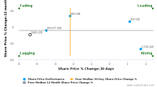 Senior Plc breached its 50 day moving average in a Bearish Manner : SNR-GB : October 10, 2016