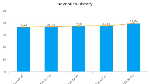 First Bancorp (North Carolina) :FBNC-US: Earnings Analysis: Q2, 2016 By the Numbers : August 10, 2016