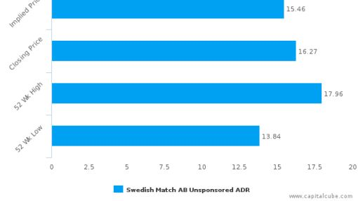 Swedish Match AB : Overvalued relative to peers, but may deserve another look
