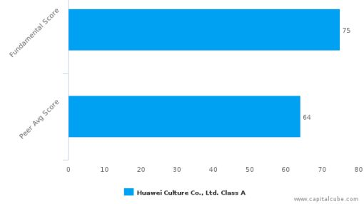 Huawei Culture Co., Ltd. – Value Analysis (SHENZHEN:2502) : June 23, 2016