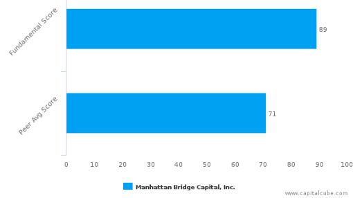 Manhattan Bridge Capital, Inc.: Price momentum supported by strong fundamentals