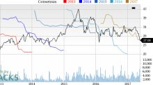 Imax Corp (IMAX) Down 15.6% Since Earnings Report: Can It Rebound?