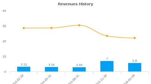 theScore, Inc. :SCR-CA: Earnings Analysis: Q2, 2016 By the Numbers : June 22, 2016
