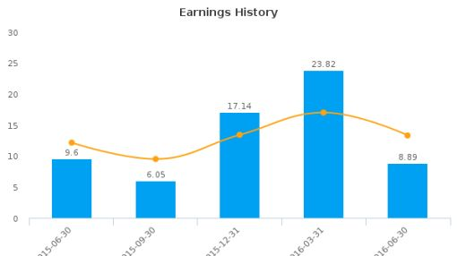 Guardian Capital Group Ltd. :GCG.A-CA: Earnings Analysis: Q2, 2016 By the Numbers : August 23, 2016