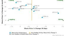Southside Bancshares, Inc. breached its 50 day moving average in a Bearish Manner : SBSI-US : January 10, 2017