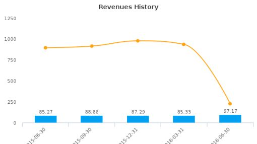 Power Integrations, Inc. :POWI-US: Earnings Analysis: Q2, 2016 By the Numbers : August 5, 2016