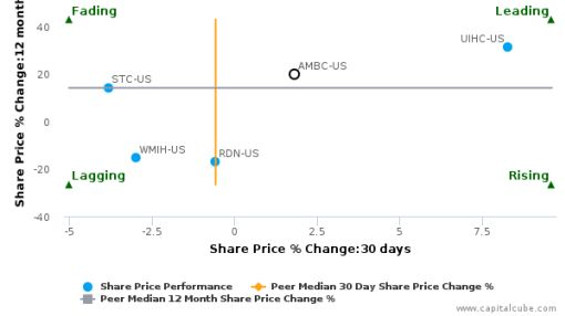 Ambac Financial Group, Inc. breached its 50 day moving average in a Bearish Manner : AMBC-US : September 27, 2016