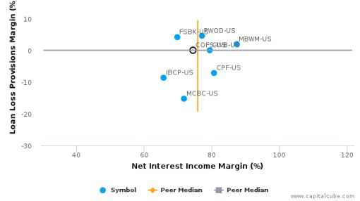 ChoiceOne Financial Services, Inc. Earnings Analysis: 2015 By the Numbers
