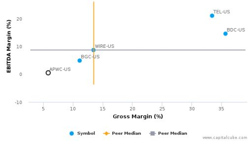 Asia Pacific Wire & Cable Corp. :APWC-US: Earnings Analysis: 2015 By the Numbers