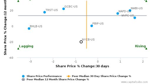 New York Community Bancorp, Inc. breached its 50 day moving average in a Bearish Manner : NYCB-US : September 27, 2016