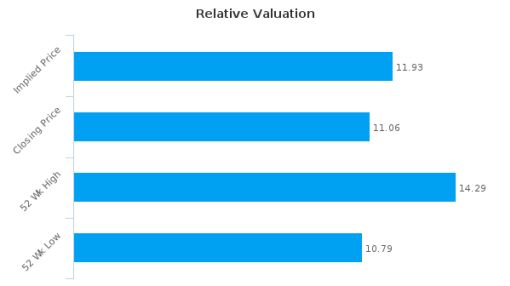 Acea SpA : Undervalued relative to peers, but don't ignore the other factors