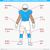 Here are the injuries most likely to keep football players out of a big game