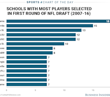 15 schools produce nearly half of all first-round picks in the NFL Draft