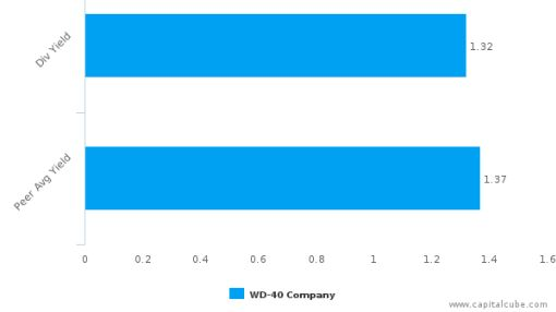 WD-40 Co. : WDFC-US: Dividend Analysis : July 15th, 2016 (record date) : By the numbers : July 13, 2016