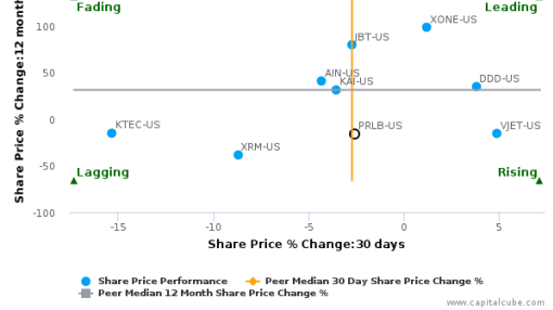 Proto Labs, Inc. breached its 50 day moving average in a Bullish Manner : PRLB-US : September 26, 2016