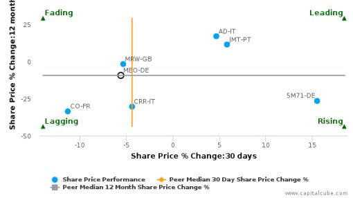 METRO AG breached its 50 day moving average in a Bearish Manner : MEO-DE : August 4, 2016