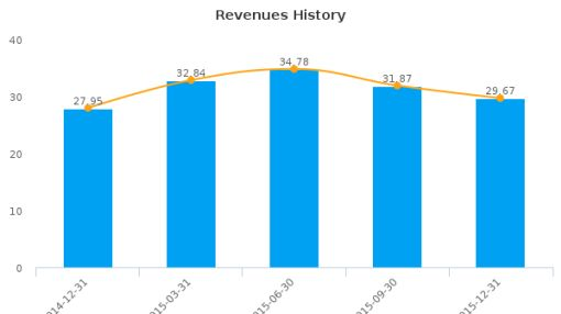 Monarch Financial Holdings, Inc. :MNRK-US: Earnings Analysis: Q4, 2015 By the Numbers