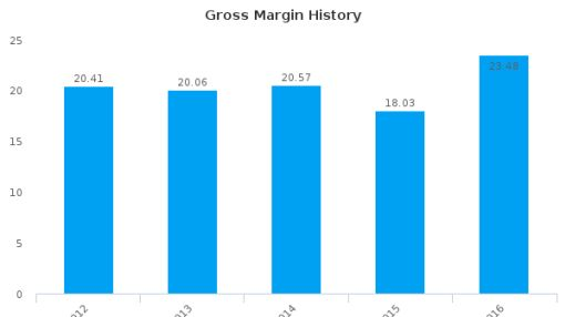 FedEx Corp. :FDX-US: Earnings Analysis: 2016 By the Numbers : July 22, 2016