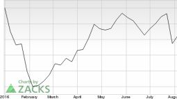 Why Should You Sell SEI Investments (SEIC) Stock Now?