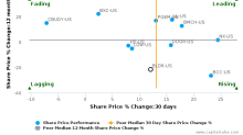 Builders FirstSource, Inc. breached its 50 day moving average in a Bearish Manner : BLDR-US : December 5, 2016
