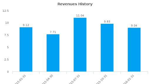 Brick Brewing Co. Ltd. :BRB-CA: Earnings Analysis: Q4, 2016 By the Numbers