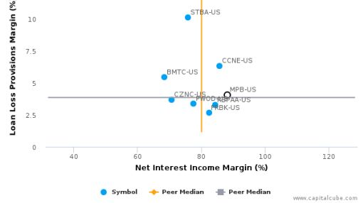 Mid Penn Bancorp, Inc. :MPB-US: Earnings Analysis: Q1, 2016 By the Numbers